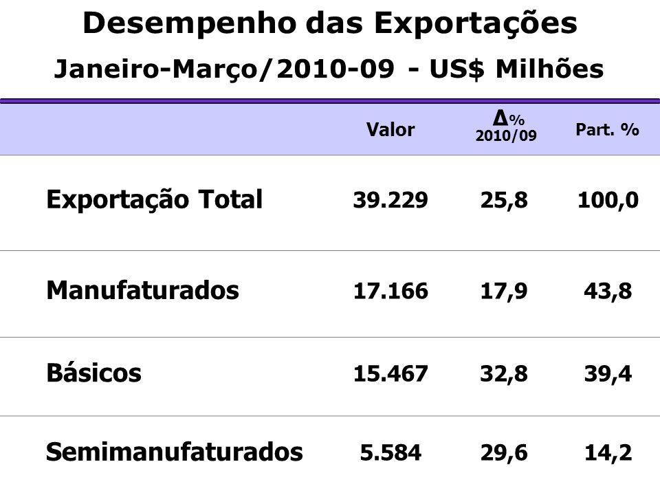 Valor Δ % 2010/09 Part. % Exportação Total 39.22925,8100,0 Manufaturados 17.16617,943,8 Básicos 15.46732,839,4 Semimanufaturados 5.58429,614,2 Desempe