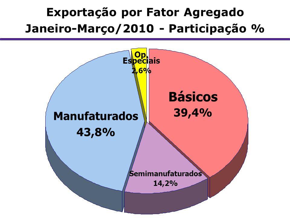 Exportação por Fator Agregado Janeiro-Março/2010 - Participação % Manufaturados 43,8% Básicos 39,4% Op. Especiais 2,6% Semimanufaturados 14,2%