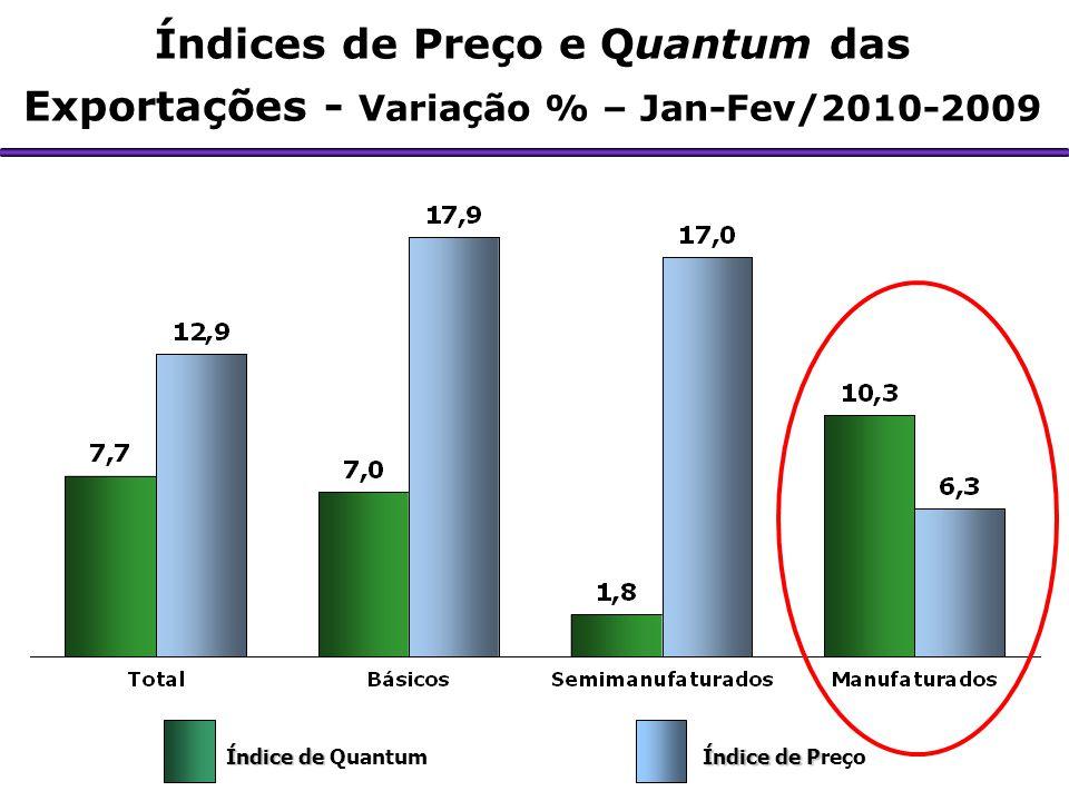 Índices de Preço e Quantum das Exportações - Variação % – Jan-Fev/2010-2009 Índice de Índice de Quantum Índice de P Índice de Preço