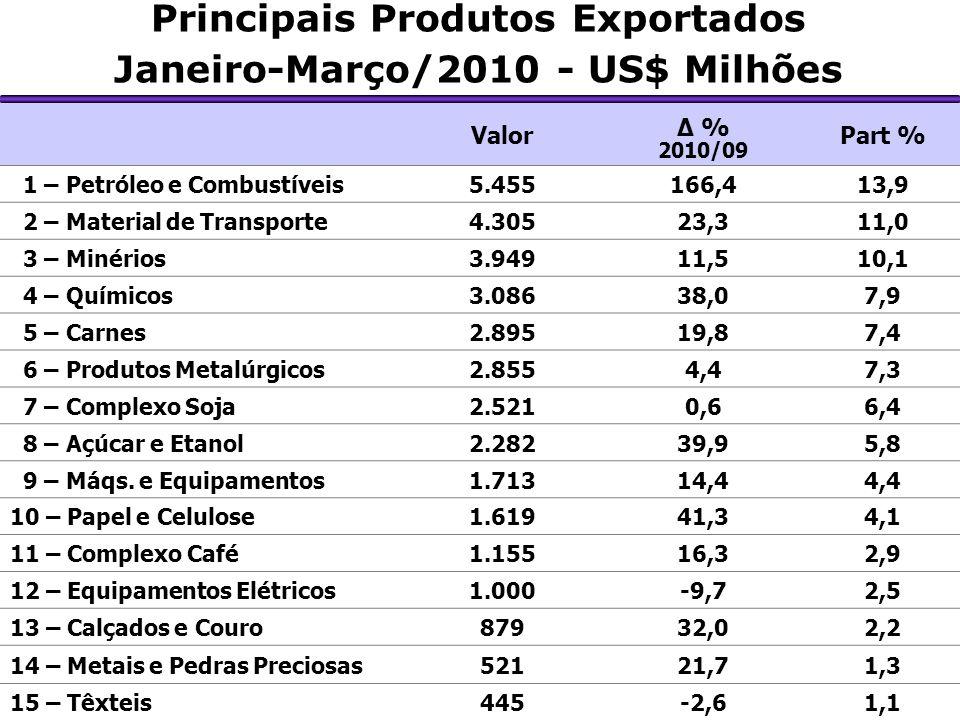 Principais Produtos Exportados Janeiro-Março/2010 - US$ Milhões Valor Δ % 2010/09 Part % 1 – Petróleo e Combustíveis5.455166,413,9 2 – Material de Transporte4.30523,311,0 3 – Minérios3.94911,510,1 4 – Químicos3.08638,07,9 5 – Carnes2.89519,87,4 6 – Produtos Metalúrgicos2.8554,47,3 7 – Complexo Soja2.5210,66,4 8 – Açúcar e Etanol2.28239,95,8 9 – Máqs.