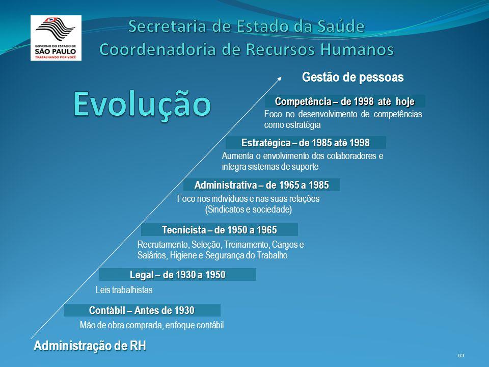 10 Gestão de pessoas Administração de RH Administrativa – de 1965 a 1985 Tecnicista – de 1950 a 1965 Legal – de 1930 a 1950 Contábil – Antes de 1930 E
