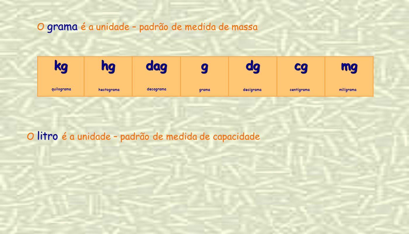 kghgdaggdgcgmg grama O grama é a unidade – padrão de medida de massa litro O litro é a unidade – padrão de medida de capacidade quilograma hectograma decagrama gramadecigramacentigramamiligrama