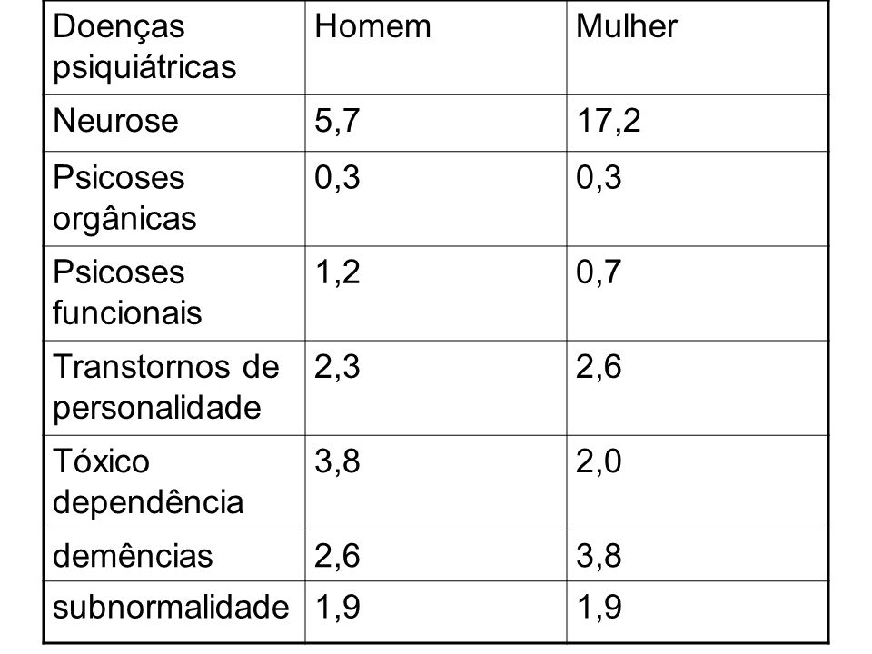 Doenças psiquiátricas HomemMulher Neurose5,717,2 Psicoses orgânicas 0,3 Psicoses funcionais 1,20,7 Transtornos de personalidade 2,32,6 Tóxico dependên