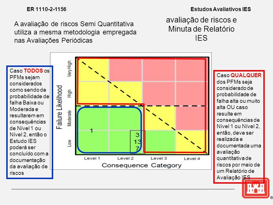 avaliação de riscos e Minuta de Relatório IES ER 1110-2-1156 Estudos Avaliativos IES A avaliação de riscos Semi Quantitativa utiliza a mesma metodologia empregada nas Avaliações Periódicas Caso TODOS os PFMs sejam considerados como sendo de probabilidade de falha Baixa ou Moderada e resultarem em consequências de Nível 1 ou Nível 2, então o Estudo IES poderá ser concluído com a documentação da avaliação de riscos Caso QUALQUER dos PFMs seja considerado de probabilidade de falha alta ou muito alta OU caso resulte em consequências de Nível 1 ou Nível 2, então, deve ser realizada e documentada uma avaliação quantitativa de riscos por meio de um Relatório de Avaliação IES