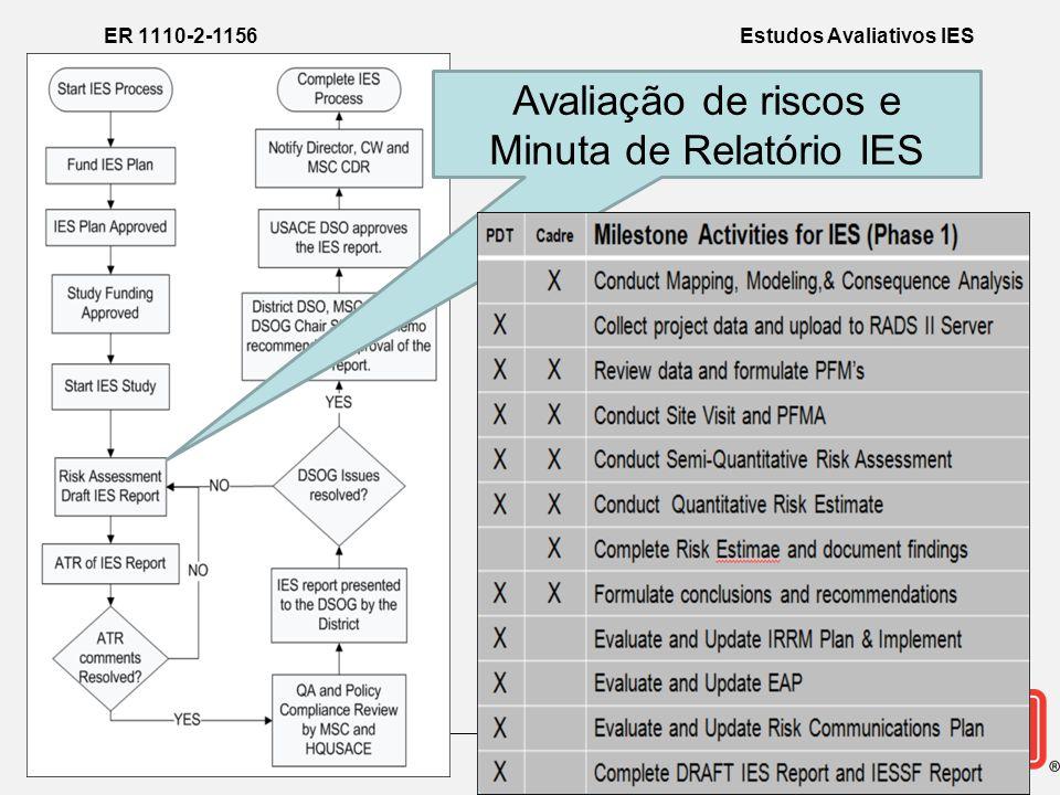 Avaliação de riscos e Minuta de Relatório IES ER 1110-2-1156 Estudos Avaliativos IES