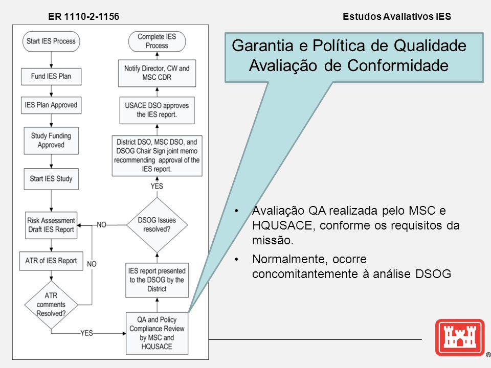 Garantia e Política de Qualidade Avaliação de Conformidade ER 1110-2-1156 Estudos Avaliativos IES •Avaliação QA realizada pelo MSC e HQUSACE, conforme os requisitos da missão.