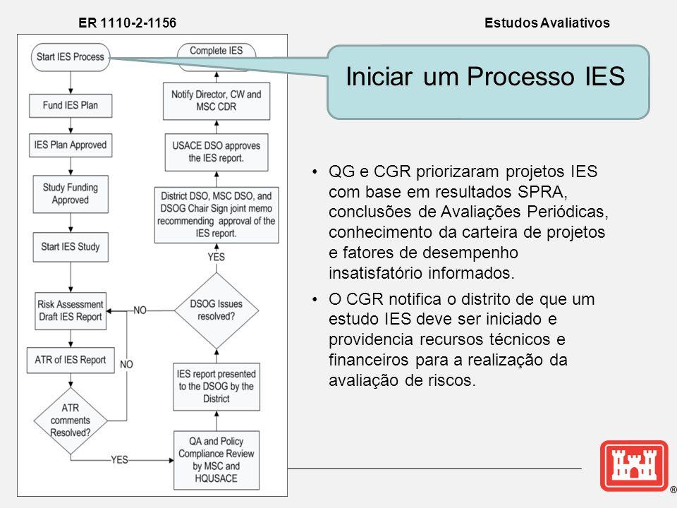Estudo de Avaliação IES Concluído ER 1110-2-1156 Estudos Avaliativos IES Para projetos em que o Estudo de Modificação de Segurança de Barragem não é justificado; •o projeto DSAC é ajustado •o projeto retorna ao processo rotineiro de Atividades de Segurança de Barragens.