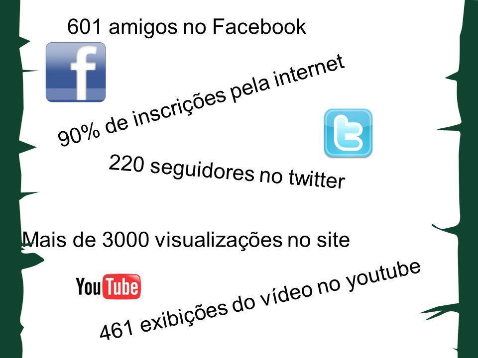 601 amigos no Facebook 90% de inscrições pela internet 220 seguidores no twitter 461 exibições do vídeo no youtube Mais de 3000 visualizações no site