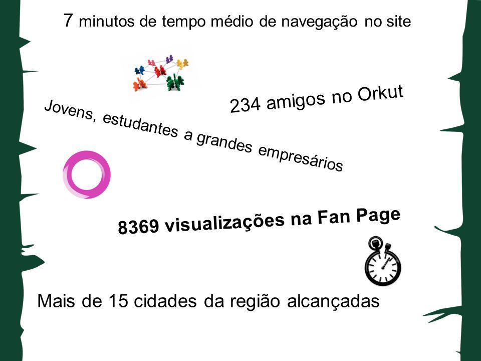 7 minutos de tempo médio de navegação no site 8369 visualizações na Fan Page Mais de 15 cidades da região alcançadas 234 amigos no Orkut Jovens, estudantes a grandes empresários