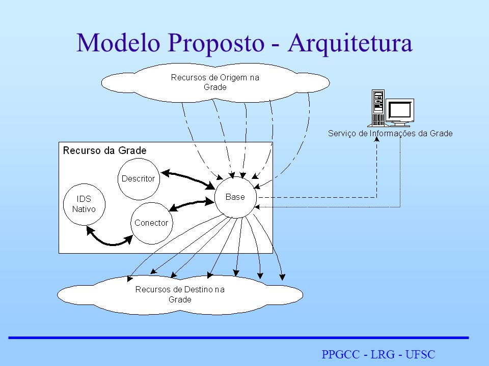 PPGCC - LRG - UFSC Modelo Proposto - Arquitetura