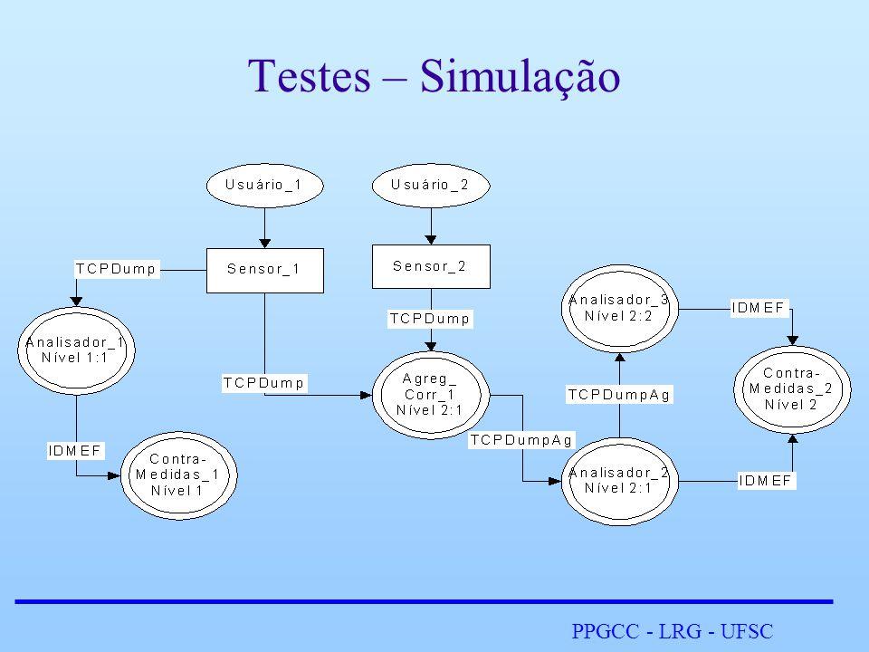 PPGCC - LRG - UFSC Testes – Simulação
