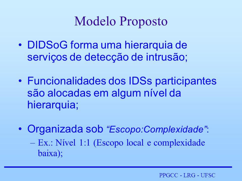 PPGCC - LRG - UFSC Modelo Proposto •DIDSoG forma uma hierarquia de serviços de detecção de intrusão; •Funcionalidades dos IDSs participantes são alocadas em algum nível da hierarquia; •Organizada sob Escopo:Complexidade : –Ex.: Nível 1:1 (Escopo local e complexidade baixa);