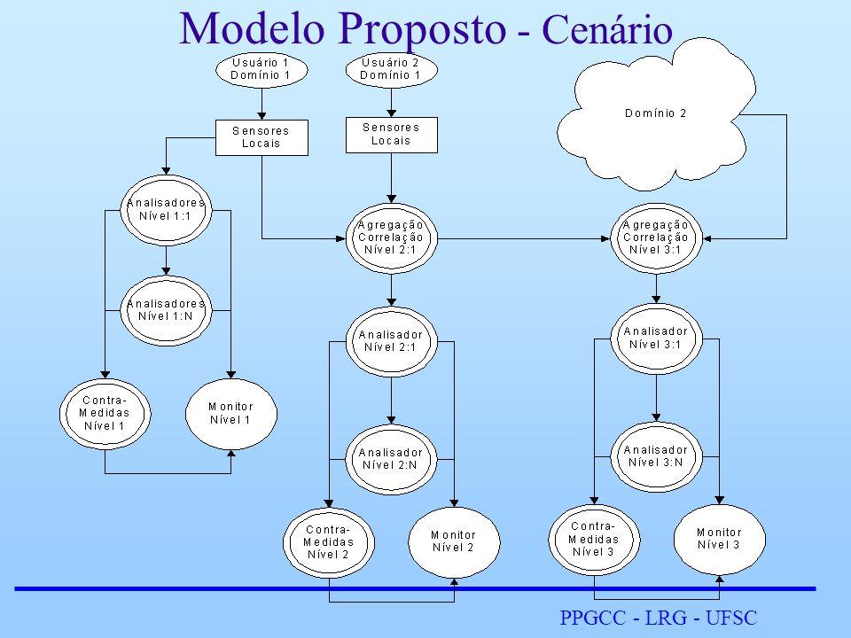 PPGCC - LRG - UFSC Modelo Proposto - Arquitetura •Determinado recurso do DIDSoG: –Recebe dados de outros recursos; –Realiza seu processamento; –Encaminha dados a outros recursos; •Descritor define: –As características de um recurso no Grid; –Os recursos de destino de um determinado recurso;