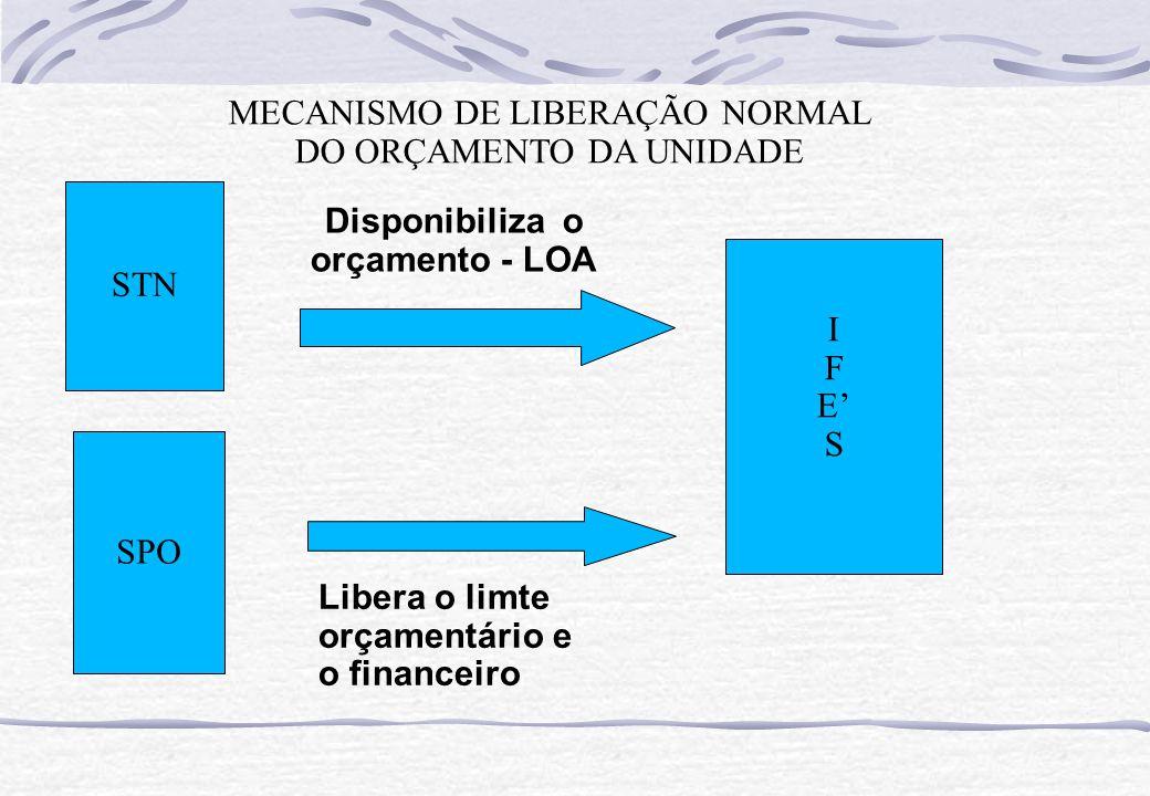 SPO I F E' S STN Disponibiliza o orçamento - LOA Libera o limte orçamentário e o financeiro MECANISMO DE LIBERAÇÃO NORMAL DO ORÇAMENTO DA UNIDADE