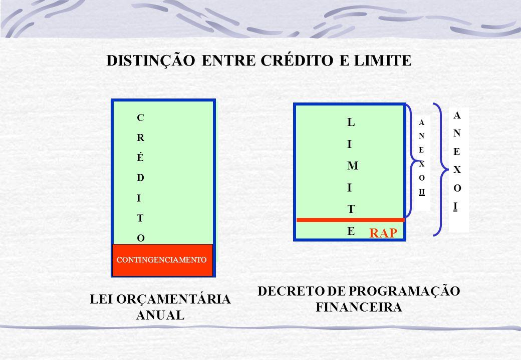 CRÉDITOCRÉDITO LEI ORÇAMENTÁRIA ANUAL DECRETO DE PROGRAMAÇÃO FINANCEIRA DISTINÇÃO ENTRE CRÉDITO E LIMITE A N E X O II LIMITELIMITE RAP ANEXOIANEXOI CO