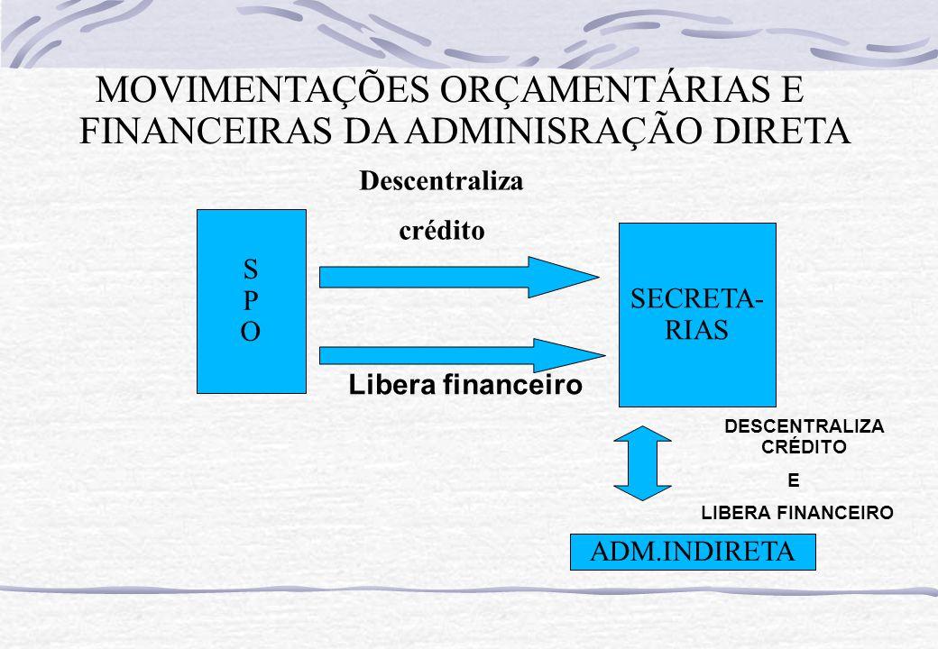 MOVIMENTAÇÕES ORÇAMENTÁRIAS E FINANCEIRAS DA ADMINISRAÇÃO DIRETA SPOSPO SECRETA- RIAS Descentraliza crédito Libera financeiro ADM.INDIRETA DESCENTRALI