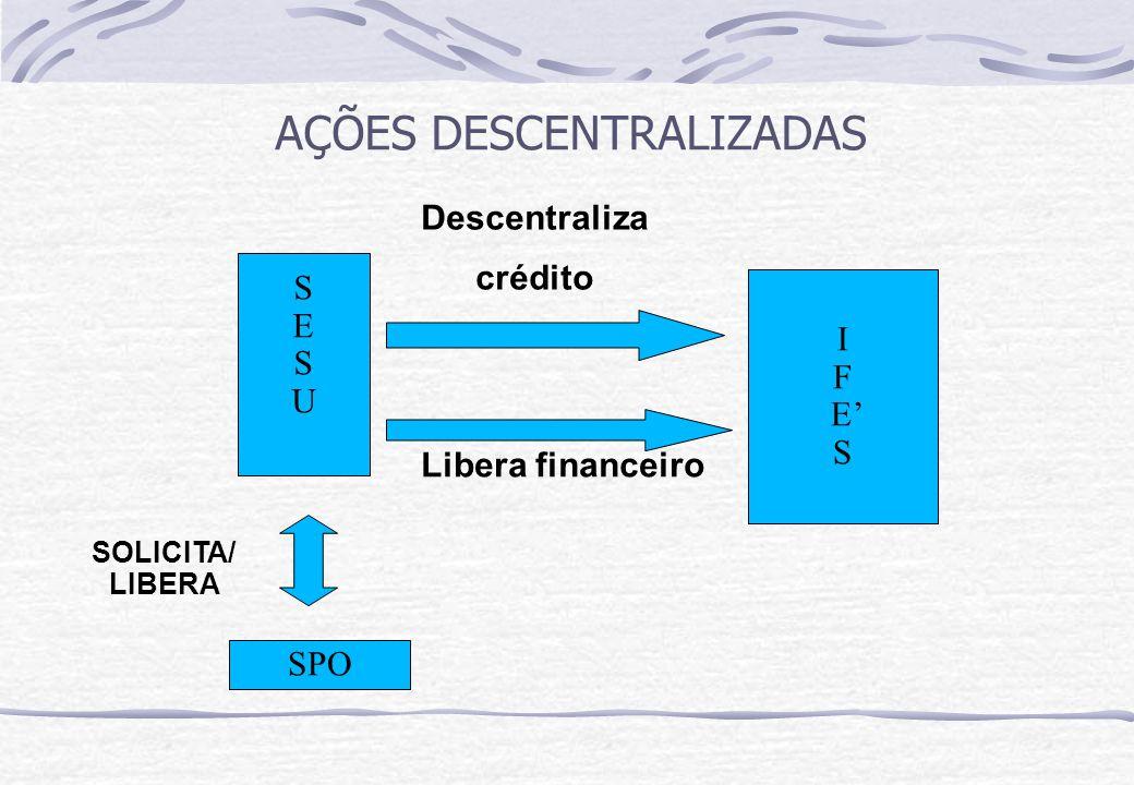 AÇÕES DESCENTRALIZADAS SESU SESU I F E' S Descentraliza crédito Libera financeiro SPO SOLICITA/ LIBERA