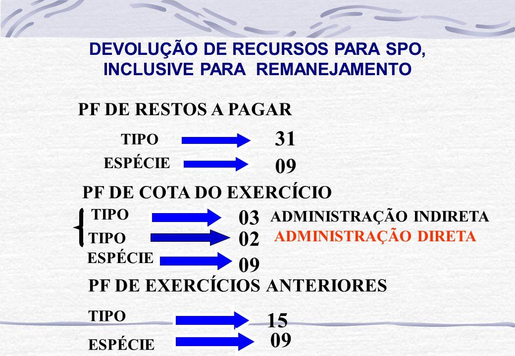 DEVOLUÇÃO DE RECURSOS PARA SPO, INCLUSIVE PARA REMANEJAMENTO PF DE RESTOS A PAGAR TIPO ESPÉCIE PF DE COTA DO EXERCÍCIO TIPO ESPÉCIE 31 09 03 09 PF DE