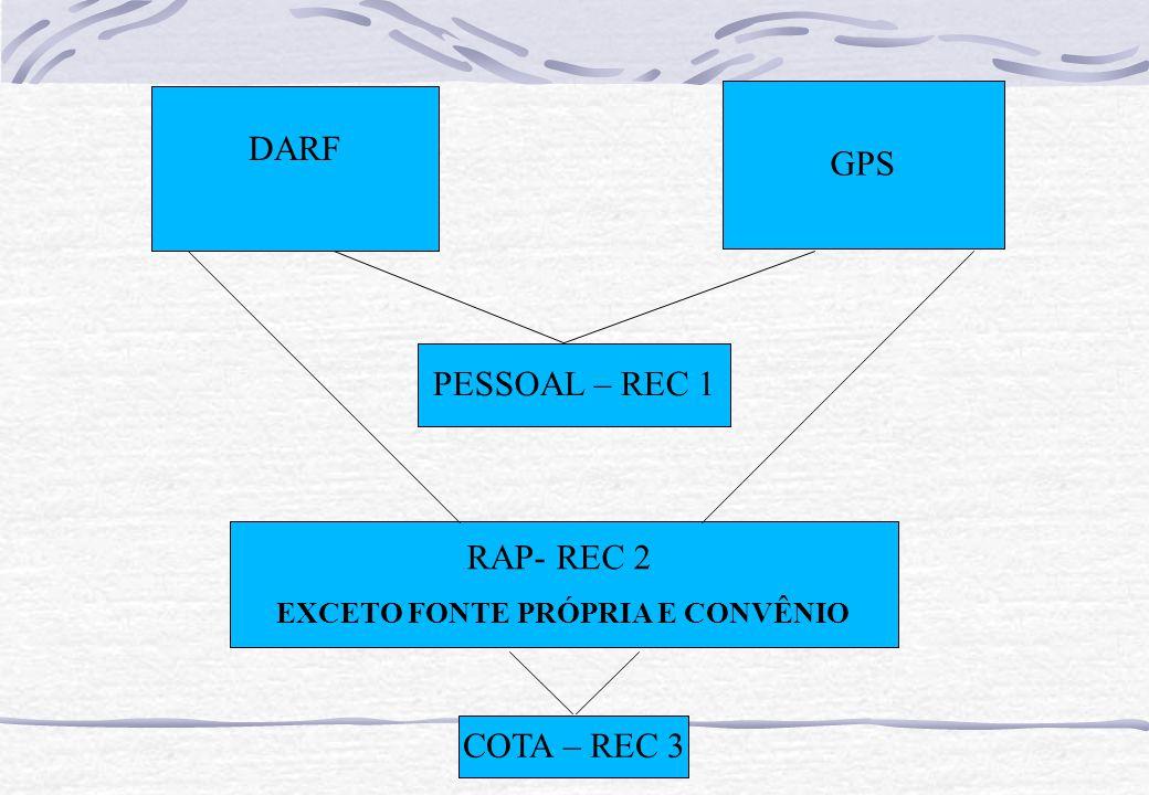 DARF GPS RAP- REC 2 EXCETO FONTE PRÓPRIA E CONVÊNIO COTA – REC 3 PESSOAL – REC 1