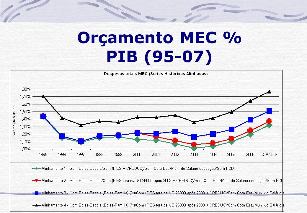 Orçamento MEC % PIB (95-07)