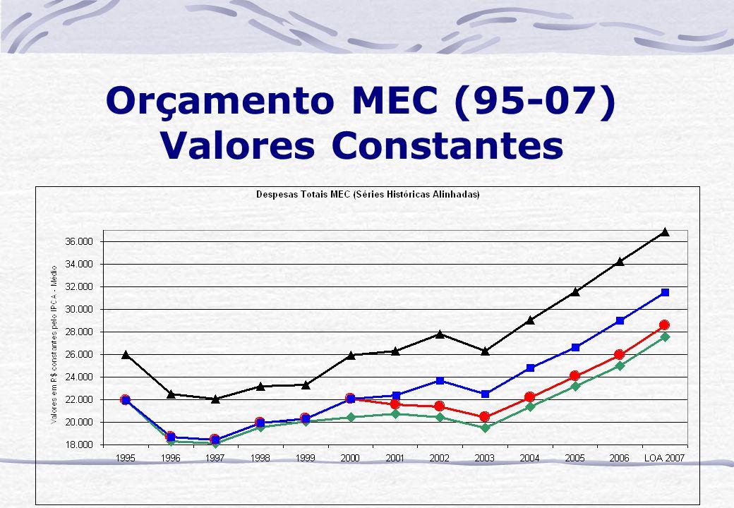 Orçamento MEC (95-07) Valores Constantes