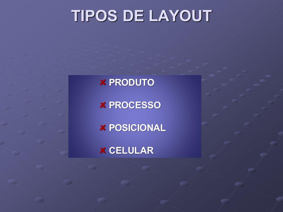 PRODUTO PRODUTO PROCESSO PROCESSO POSICIONAL POSICIONAL CELULAR CELULAR TIPOS DE LAYOUT