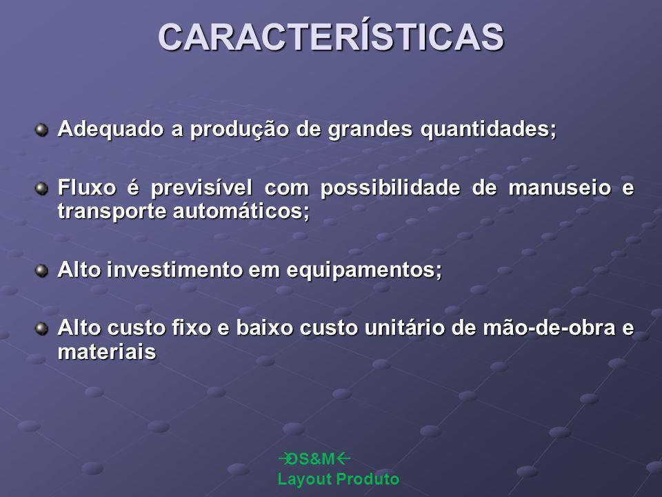 CARACTERÍSTICAS Adequado a produção de grandes quantidades; Fluxo é previsível com possibilidade de manuseio e transporte automáticos; Alto investimen