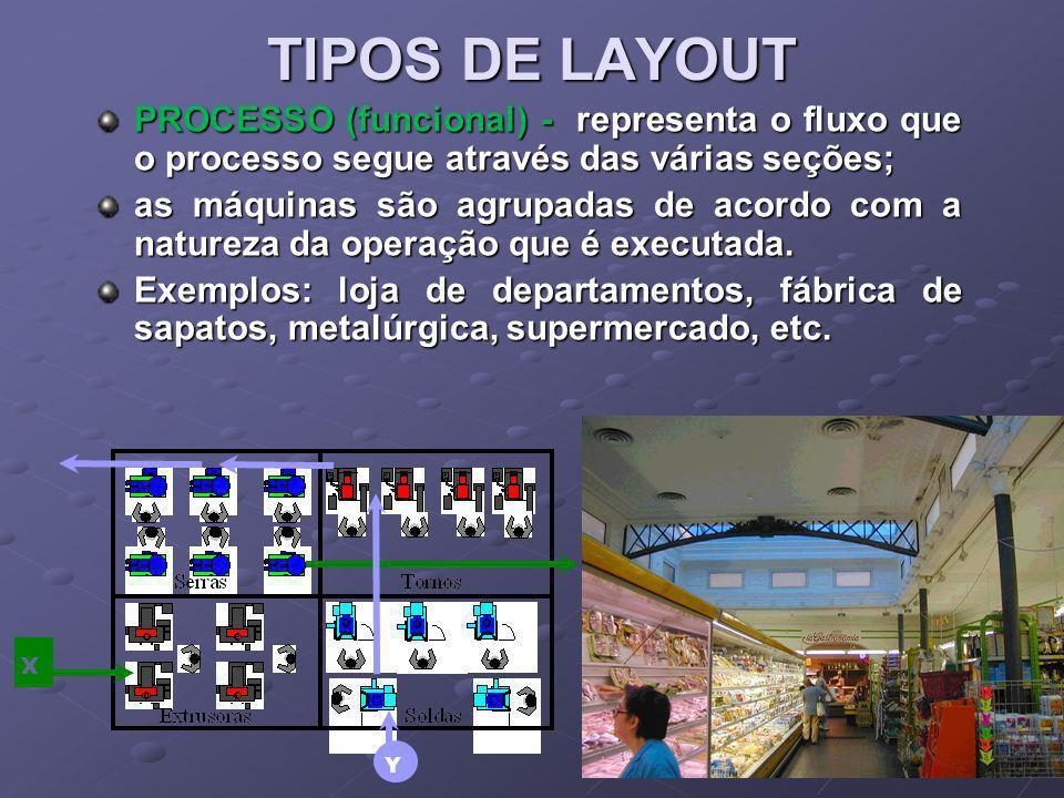 TIPOS DE LAYOUT PROCESSO (funcional) - representa o fluxo que o processo segue através das várias seções; as máquinas são agrupadas de acordo com a na