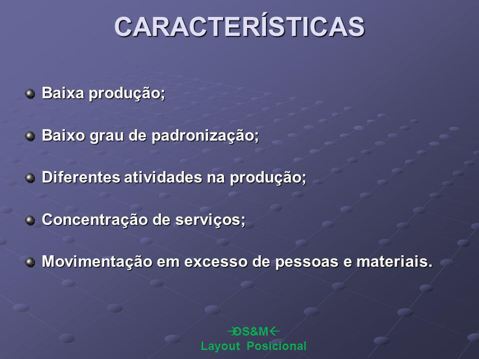 CARACTERÍSTICAS Baixa produção; Baixo grau de padronização; Diferentes atividades na produção; Concentração de serviços; Movimentação em excesso de pessoas e materiais.