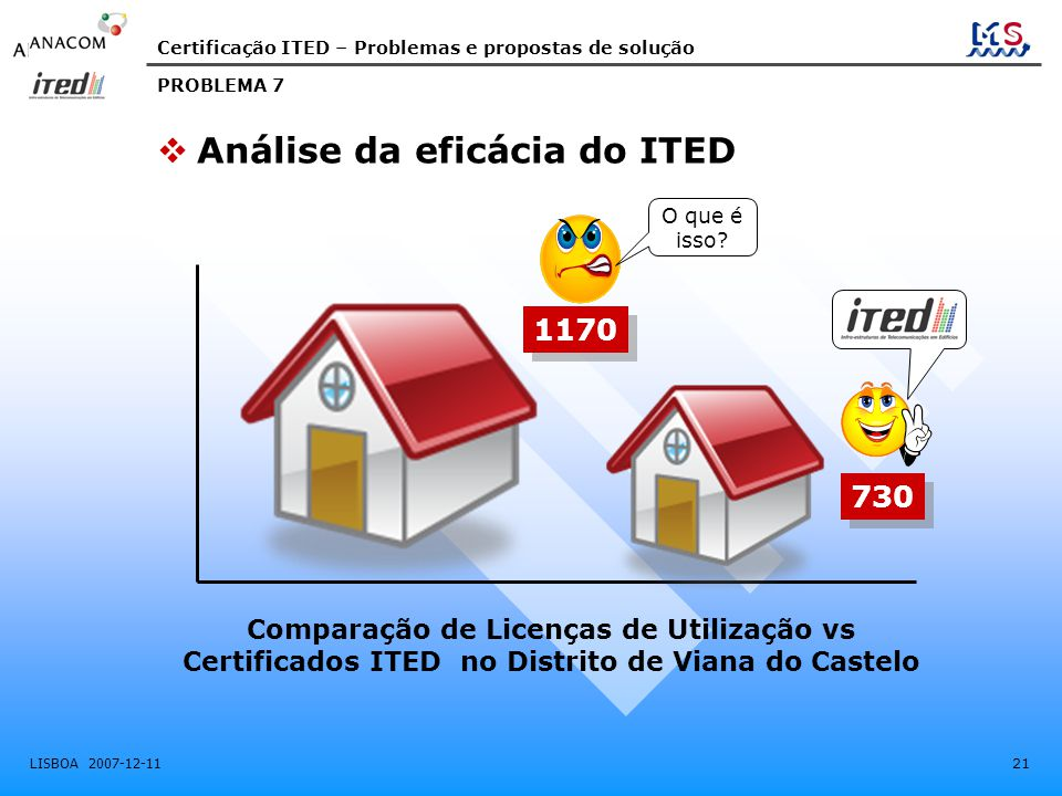 Certificação ITED – Problemas e propostas de solução LISBOA 2007-12-11 21 Comparação de Licenças de Utilização vs Certificados ITED no Distrito de Viana do Castelo PROBLEMA 7  Análise da eficácia do ITED 1170 730 O que é isso?
