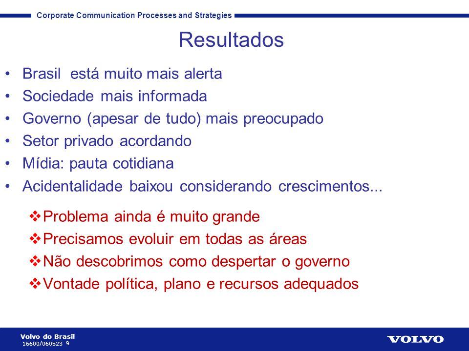 Volvo do Brasil 9 16600/060523 Corporate Communication Processes and Strategies Resultados •Brasil está muito mais alerta •Sociedade mais informada •G