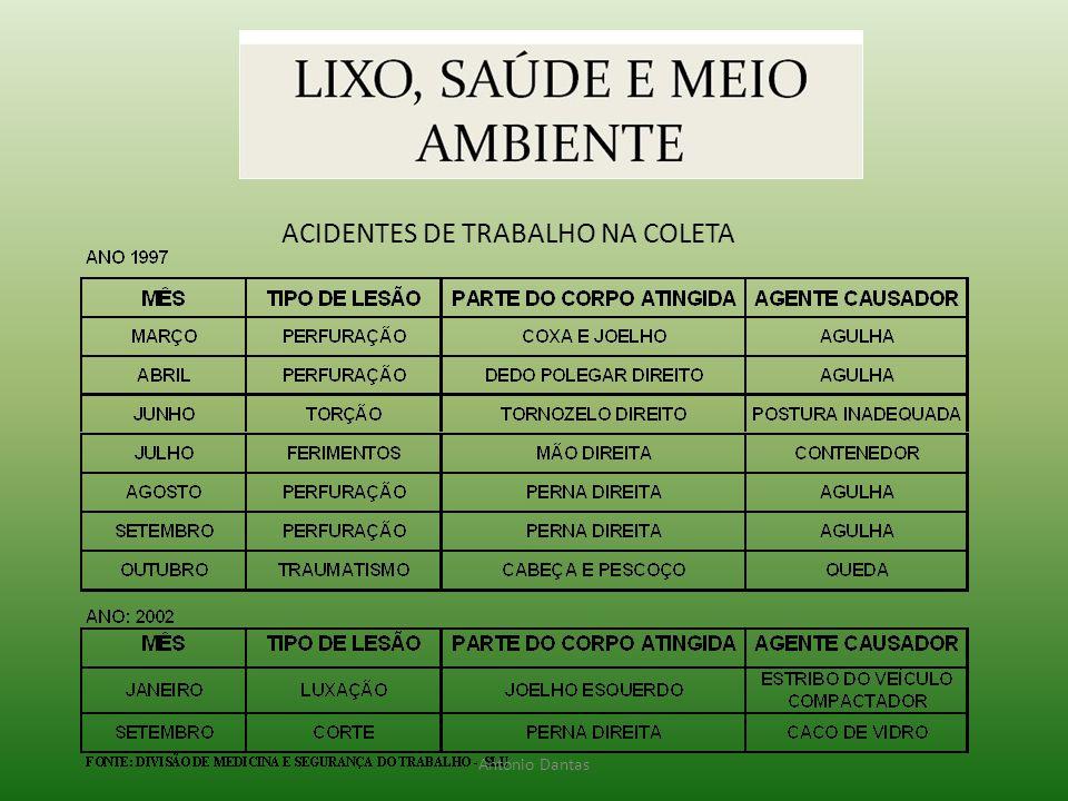 ACIDENTES DE TRABALHO NA COLETA Antonio Dantas