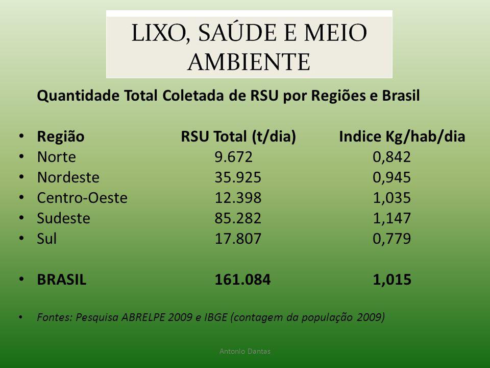 Quantidade Total Coletada de RSU por Regiões e Brasil • Região RSU Total (t/dia) Indice Kg/hab/dia • Norte 9.672 0,842 • Nordeste 35.925 0,945 • Centr