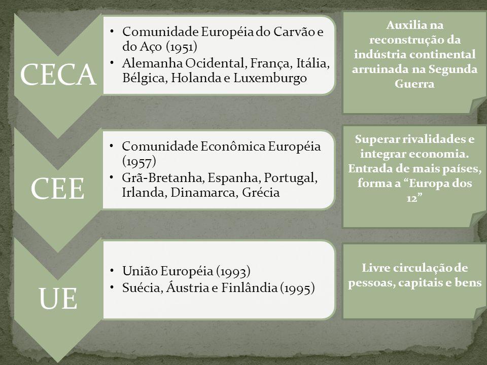 CECACEE •Comunidade Européia do Carvão e do Aço (1951) •Alemanha Ocidental, França, Itália, Bélgica, Holanda e Luxemburgo •Comunidade Econômica Europé
