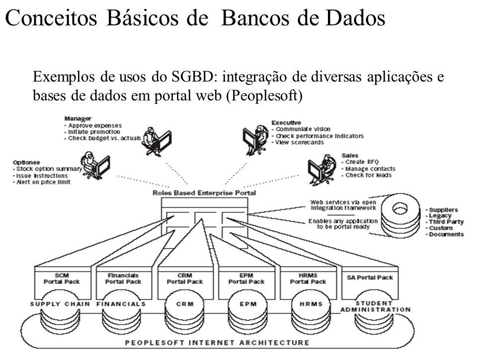 Conceitos Básicos de Bancos de Dados Exemplos de usos do SGBD: integração de diversas aplicações e bases de dados em portal web (Peoplesoft)