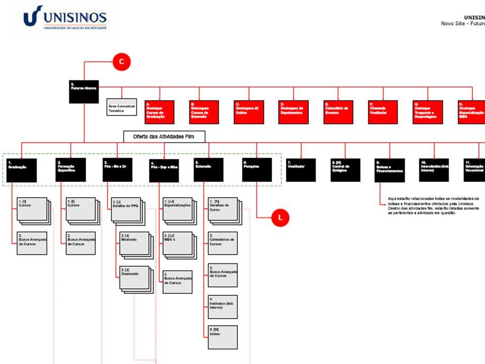 Arquitetura da informação •Processo geral Documentos descritivo geral (mapa de informações) esquema das interfaces (wire-frame) layout (design gráfico