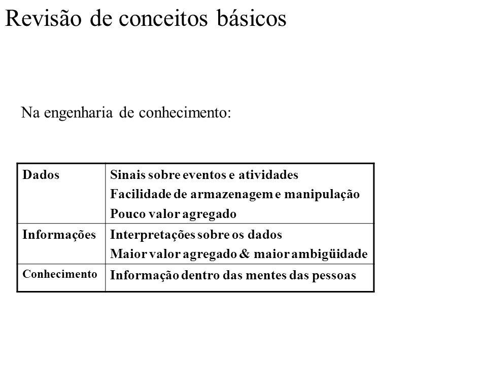 Conceitos Básicos de Bancos de Dados Banco de dados Relacional Modelo de implementação de banco de dados no qual são utilizados relacionamentos entre conjuntos de dados.