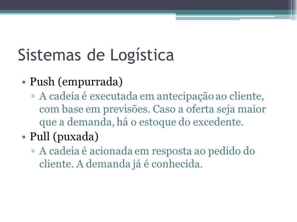 Sistemas de Logística •Push (empurrada) ▫A cadeia é executada em antecipação ao cliente, com base em previsões. Caso a oferta seja maior que a demanda