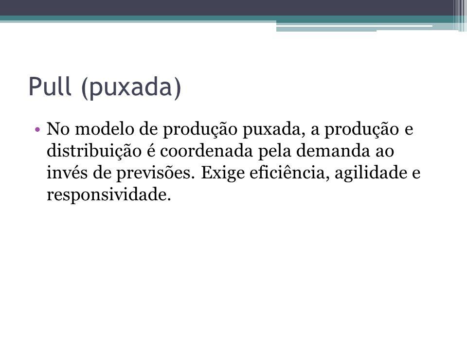 Pull (puxada) •No modelo de produção puxada, a produção e distribuição é coordenada pela demanda ao invés de previsões. Exige eficiência, agilidade e