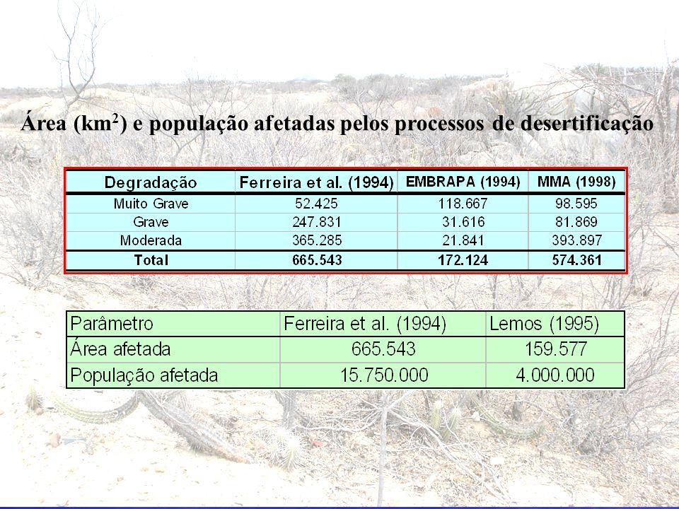 Área (km 2 ) e população afetadas pelos processos de desertificação