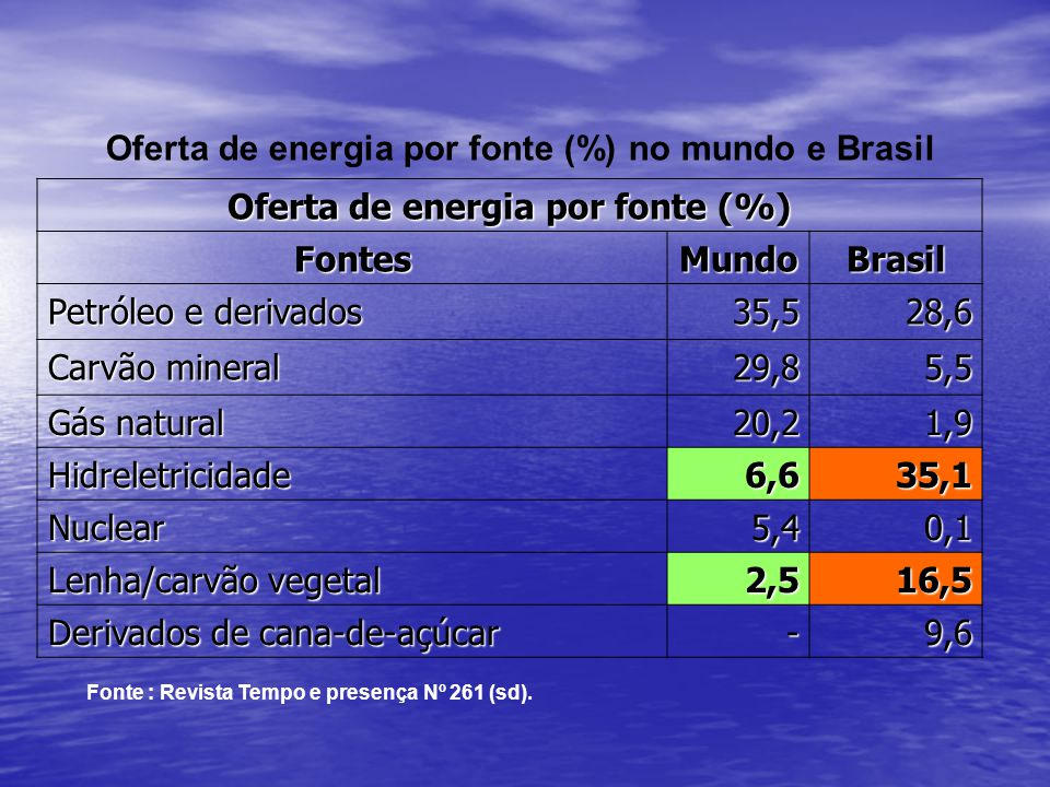 Oferta de energia por fonte (%) FontesMundoBrasil Petróleo e derivados 35,528,6 Carvão mineral 29,85,5 Gás natural 20,21,9 Hidreletricidade6,635,1 Nuc