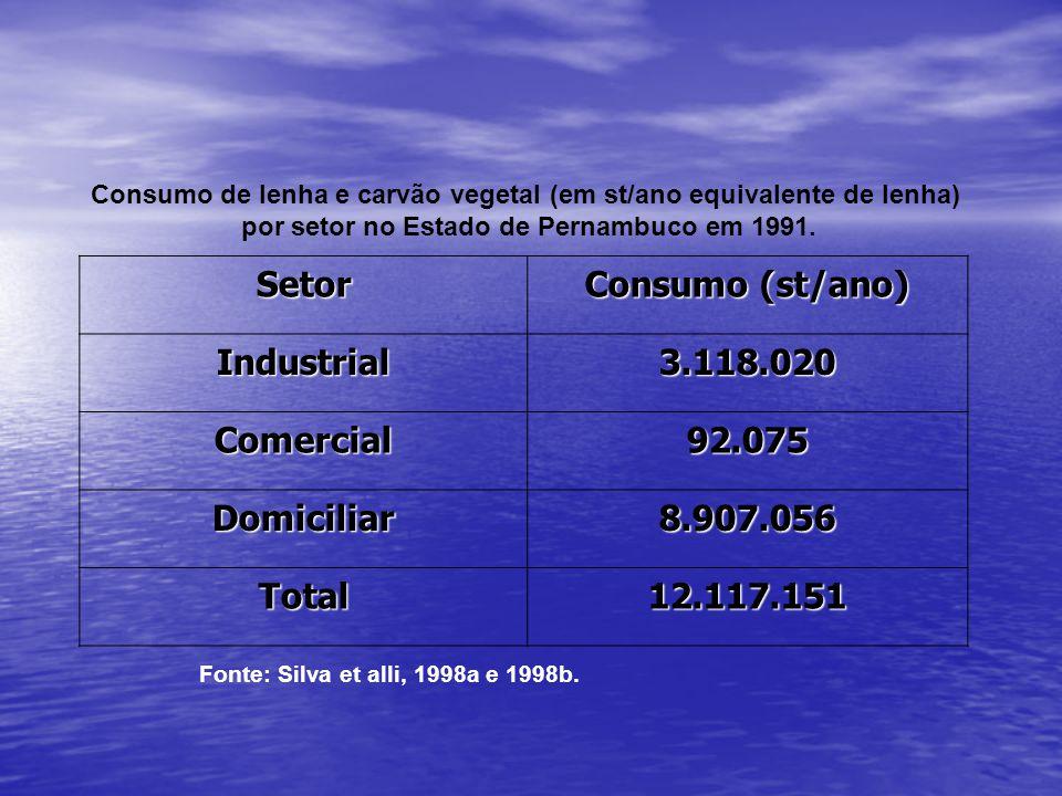 Consumo de lenha e carvão vegetal (em st/ano equivalente de lenha) por setor no Estado de Pernambuco em 1991. Setor Consumo (st/ano) Industrial3.118.0