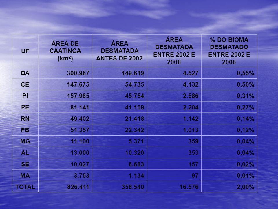 UF ÁREA DE CAATINGA (km 2 ) ÁREA DESMATADA ANTES DE 2002 ÁREA DESMATADA ENTRE 2002 E 2008 % DO BIOMA DESMATADO ENTRE 2002 E 2008 BA300.967149.6194.527
