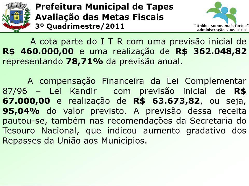 Prefeitura Municipal de Tapes Unidos somos mais fortes Administração 2009-2012 Avaliação das Metas Fiscais 3º Quadrimestre/2011 A cota parte do I T R com uma previsão inicial de R$ 460.000,00 e uma realização de R$ 362.048,82 representando 78,71% da previsão anual.