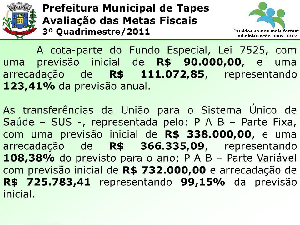 Prefeitura Municipal de Tapes Unidos somos mais fortes Administração 2009-2012 Avaliação das Metas Fiscais 3º Quadrimestre/2011 A cota-parte do Fundo Especial, Lei 7525, com uma previsão inicial de R$ 90.000,00, e uma arrecadação de R$ 111.072,85, representando 123,41% da previsão anual.