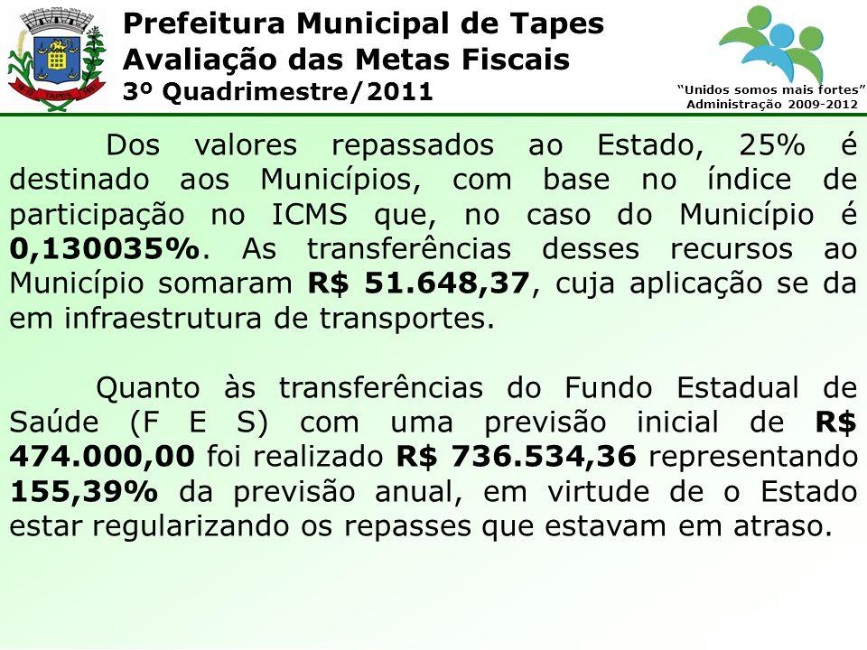 Prefeitura Municipal de Tapes Unidos somos mais fortes Administração 2009-2012 Avaliação das Metas Fiscais 3º Quadrimestre/2011 Dos valores repassados ao Estado, 25% é destinado aos Municípios, com base no índice de participação no ICMS que, no caso do Município é 0,130035%.