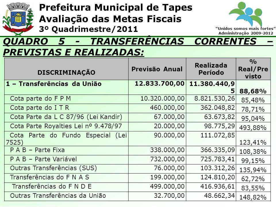 Prefeitura Municipal de Tapes Unidos somos mais fortes Administração 2009-2012 Avaliação das Metas Fiscais 3º Quadrimestre/2011 QUADRO 5 - TRANSFERÊNCIAS CORRENTES – PREVISTAS E REALIZADAS: DISCRIMINAÇÃO Previsão Anual Realizada Período % Real/Pre visto 1 – Transferências da União12.833.700,0011.380.440,9 5 88,68% Cota parte do F P M10.320.000,008.821.530,26 85,48% Cota parte do I T R460.000,00362.048,82 78,71% Cota Parte da L C 87/96 (Lei Kandir)67.000,0063.673,82 95,04% Cota Parte Royalties Lei nº 9.478/9720.000,0098.775,29 493,88% Cota Parte do Fundo Especial (Lei 7525) 90.000,00111.072,85 123,41% P A B – Parte Fixa338.000,00366.335,09 108,38% P A B – Parte Variável732.000,00725.783,41 99,15% Outras Transferências (SUS)76.000,00103.312,26 135,94% Transferências do F N A S199.000,00124.810,20 62,72% Transferências do F N D E499.000,00416.936,61 83,55% Outras Transferências da União32.700,0048.662,34 148,82%