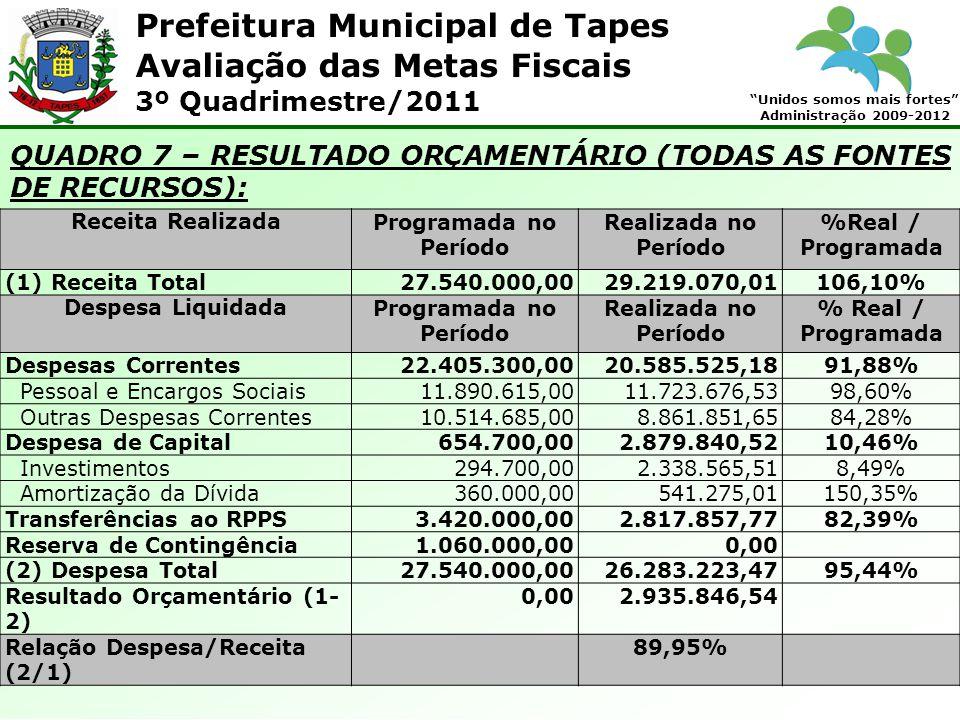 Prefeitura Municipal de Tapes Unidos somos mais fortes Administração 2009-2012 Avaliação das Metas Fiscais 3º Quadrimestre/2011 QUADRO 7 – RESULTADO ORÇAMENTÁRIO (TODAS AS FONTES DE RECURSOS): Receita RealizadaProgramada no Período Realizada no Período %Real / Programada (1) Receita Total27.540.000,0029.219.070,01 106,10% Despesa LiquidadaProgramada no Período Realizada no Período % Real / Programada Despesas Correntes22.405.300,0020.585.525,18 91,88% Pessoal e Encargos Sociais11.890.615,0011.723.676,53 98,60% Outras Despesas Correntes10.514.685,008.861.851,65 84,28% Despesa de Capital654.700,002.879.840,52 10,46% Investimentos294.700,002.338.565,51 8,49% Amortização da Dívida360.000,00541.275,01 150,35% Transferências ao RPPS3.420.000,002.817.857,77 82,39% Reserva de Contingência1.060.000,000,00 (2) Despesa Total27.540.000,0026.283.223,47 95,44% Resultado Orçamentário (1- 2) 0,002.935.846,54 Relação Despesa/Receita (2/1) 89,95%