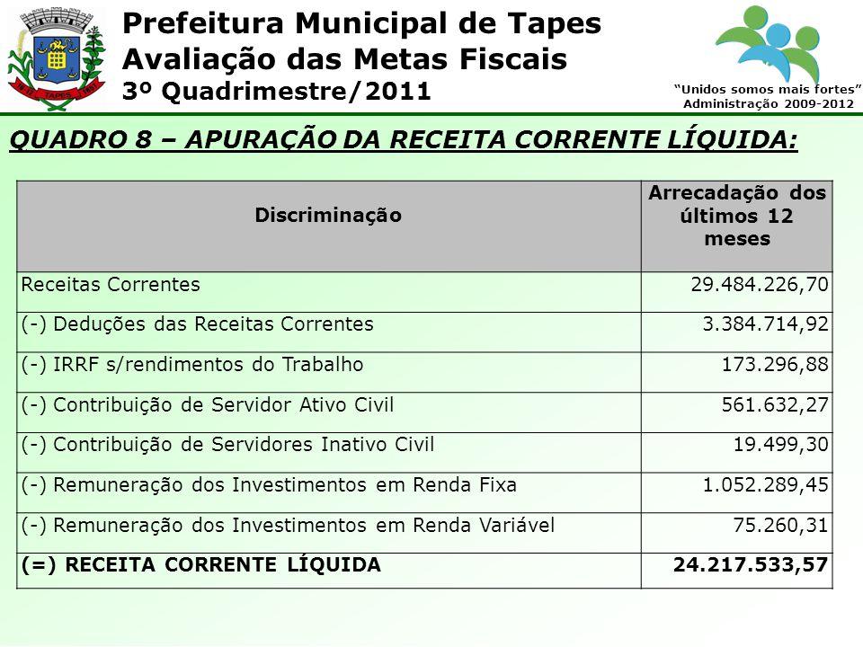 Prefeitura Municipal de Tapes Unidos somos mais fortes Administração 2009-2012 Avaliação das Metas Fiscais 3º Quadrimestre/2011 QUADRO 8 – APURAÇÃO DA RECEITA CORRENTE LÍQUIDA: Discriminação Arrecadação dos últimos 12 meses Receitas Correntes29.484.226,70 (-) Deduções das Receitas Correntes3.384.714,92 (-) IRRF s/rendimentos do Trabalho173.296,88 (-) Contribuição de Servidor Ativo Civil561.632,27 (-) Contribuição de Servidores Inativo Civil19.499,30 (-) Remuneração dos Investimentos em Renda Fixa1.052.289,45 (-) Remuneração dos Investimentos em Renda Variável75.260,31 (=) RECEITA CORRENTE LÍQUIDA24.217.533,57