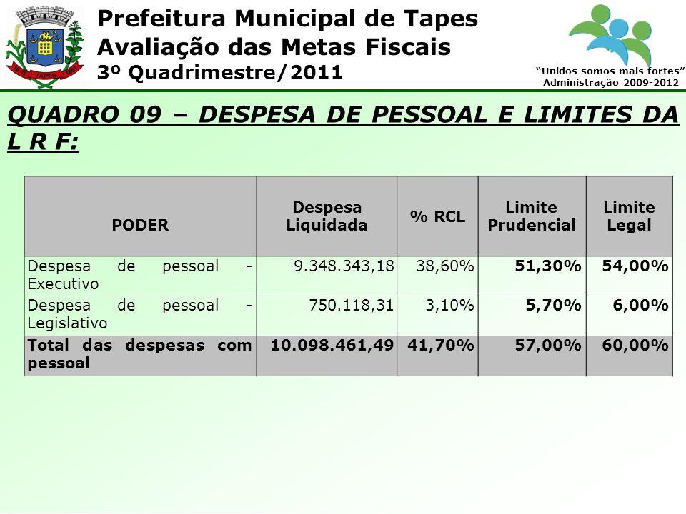 Prefeitura Municipal de Tapes Unidos somos mais fortes Administração 2009-2012 Avaliação das Metas Fiscais 3º Quadrimestre/2011 QUADRO 09 – DESPESA DE PESSOAL E LIMITES DA L R F: PODER Despesa Liquidada % RCL Limite Prudencial Limite Legal Despesa de pessoal - Executivo 9.348.343,1838,60%51,30%54,00% Despesa de pessoal - Legislativo 750.118,313,10%5,70%6,00% Total das despesas com pessoal 10.098.461,4941,70%57,00%60,00%